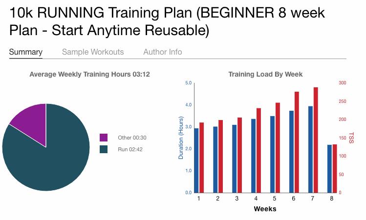 10k RUNNING Training Plan (BEGINNER 8 week Plan – Start Anytime